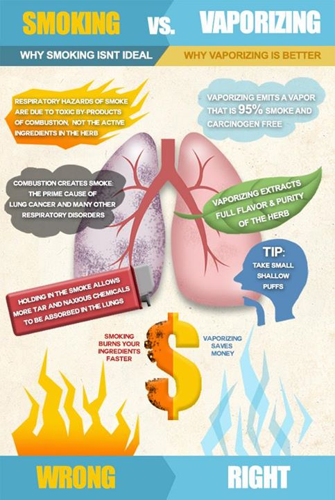 Vaporizing VS Smoking